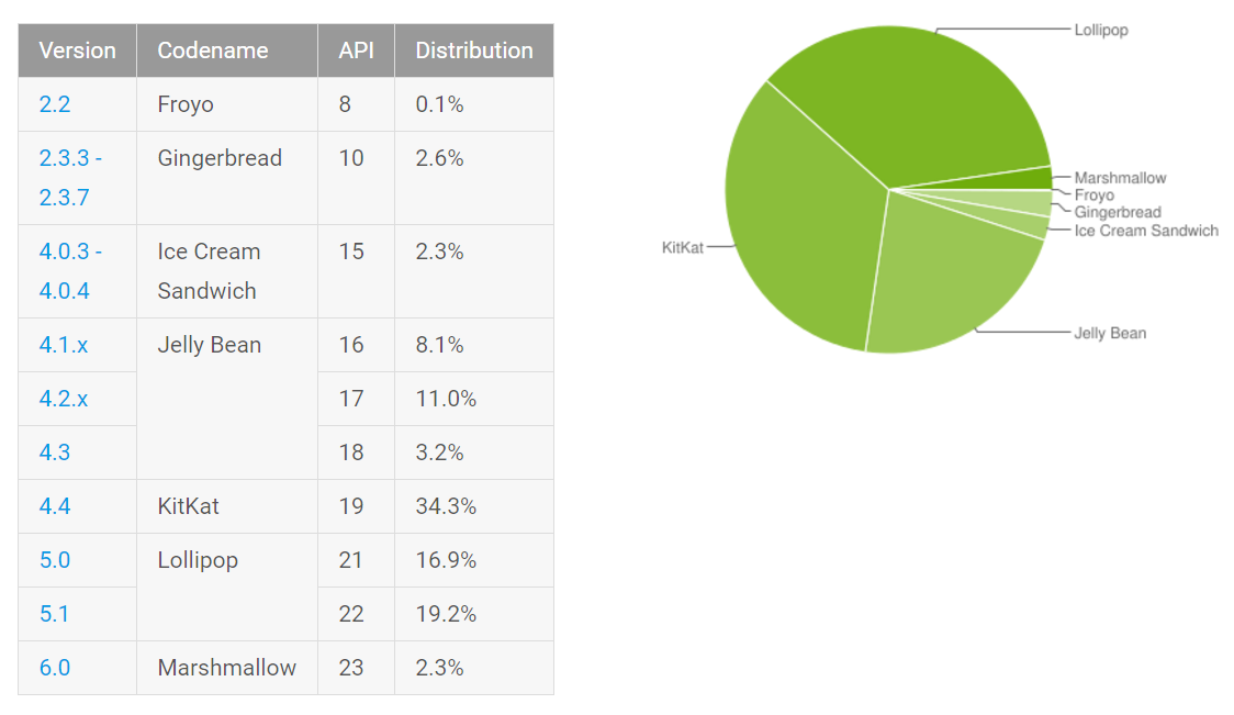 Android-Usage
